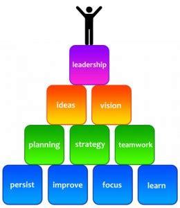 Define vision business plan